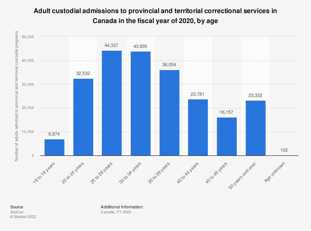 Statistic: Adult custodial admissions to provincial and territorial correctional services in Canada in fiscal year 2017, by age | Statista