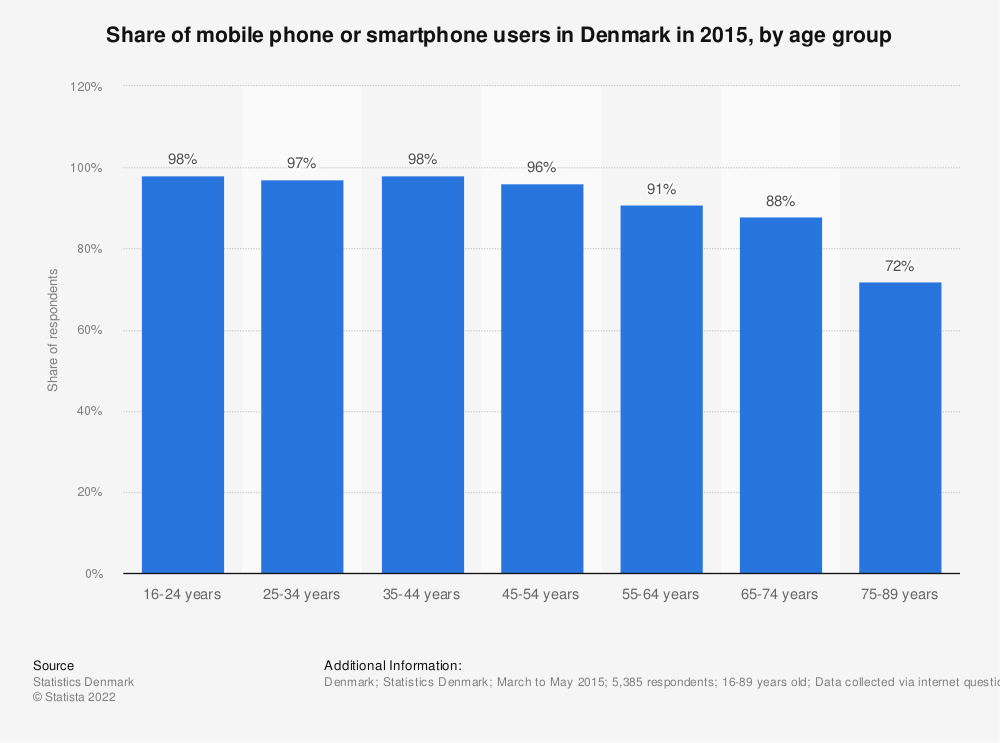 Statistic: Share of mobile phone or smartphone users in Denmark in 2015, by age group | Statista