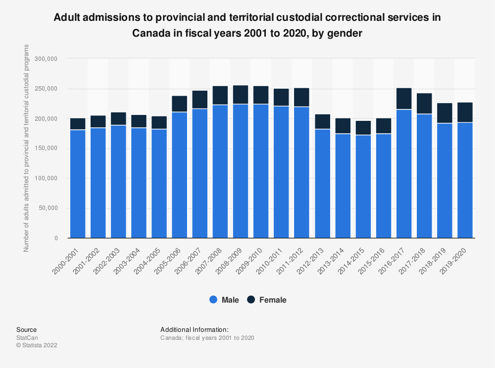 Statistic: Adult admissions to provincial and territorial custodial correctional services in Canada in fiscal years 2001 to 2018, by gender | Statista