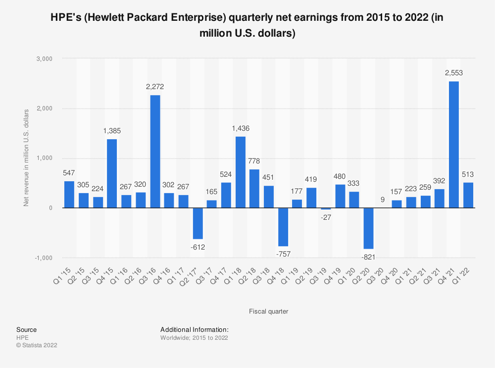 Statistic: HPE's (Hewlett Packard Enterprise) quarterly net earnings from 2015 to 2019 (in million U.S. dollars) | Statista