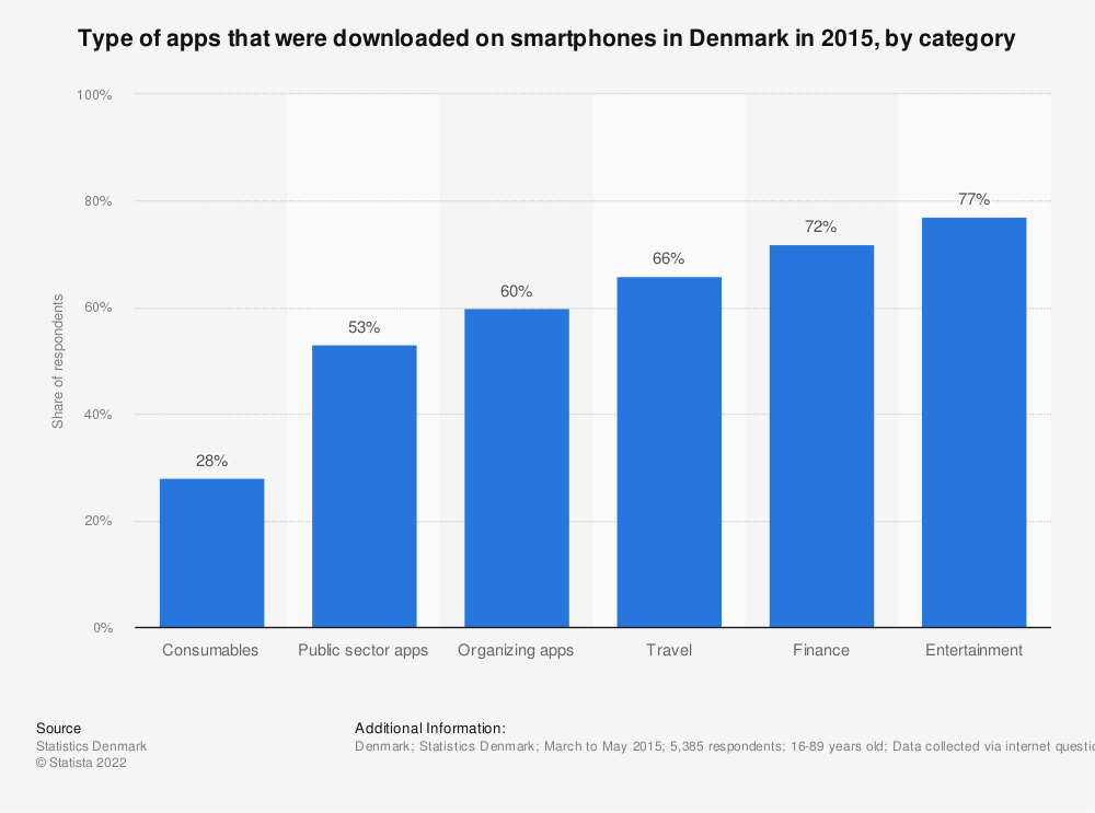 Statistic: Type of apps that were downloaded on smartphones in Denmark in 2015, by category | Statista