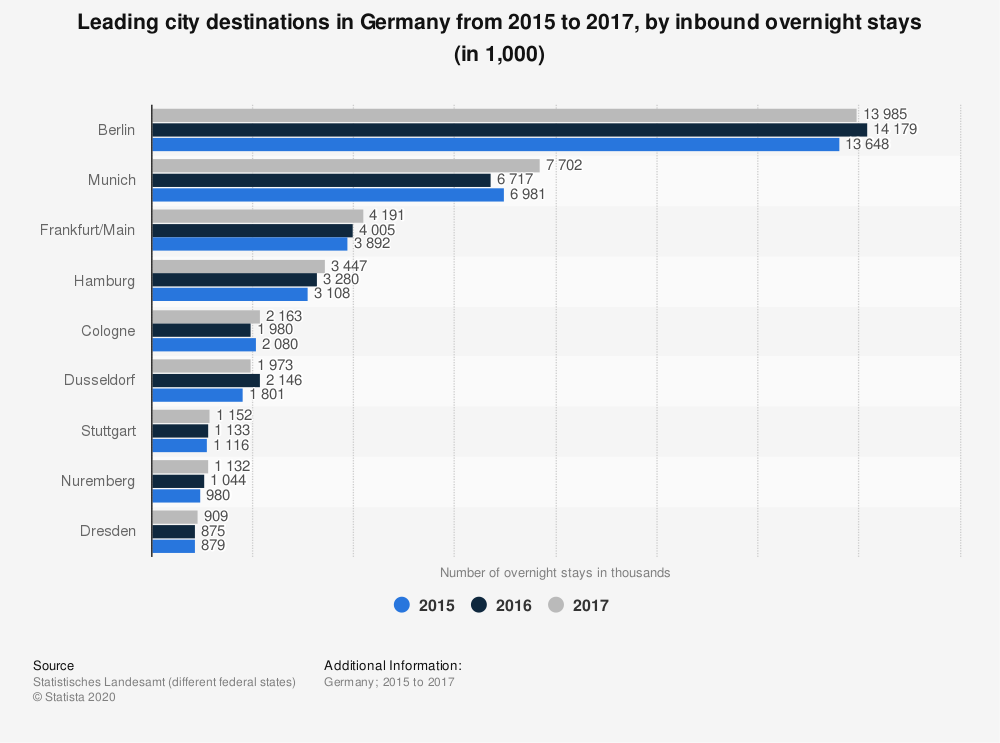 Statistic: Leading city destinations in Germany from 2015 to 2017, by inbound overnight stays (in 1,000)  | Statista