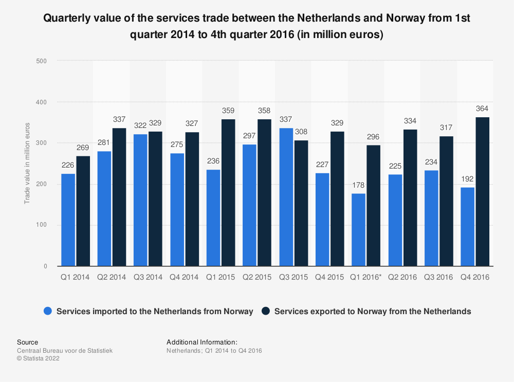 Statistic: Quarterly value of the services trade between the Netherlands and Norway from 1st quarter 2014 to 4th quarter 2016 (in million euros) | Statista