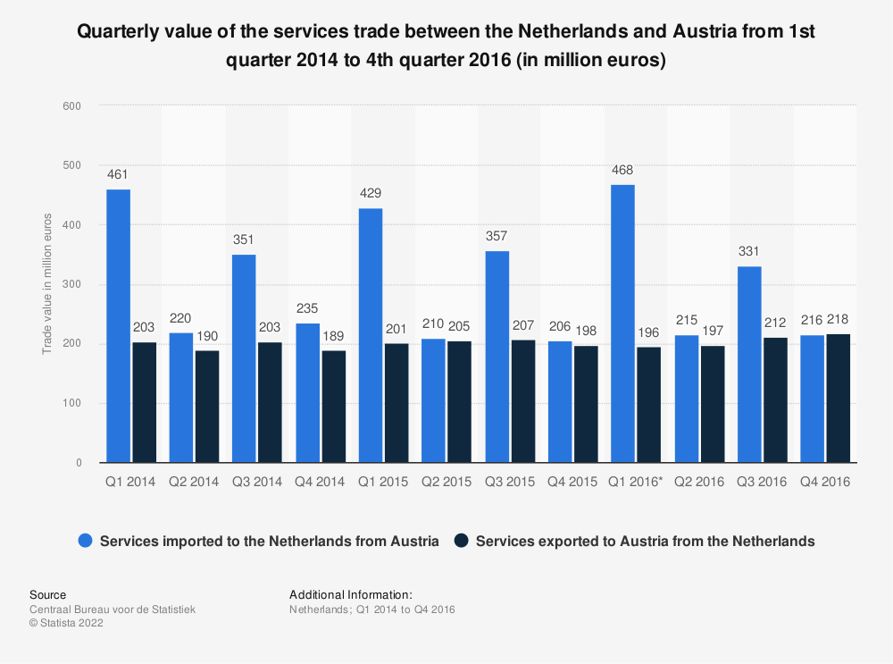 Statistic: Quarterly value of the services trade between the Netherlands and Austria from 1st quarter 2014 to 4th quarter 2016 (in million euros) | Statista