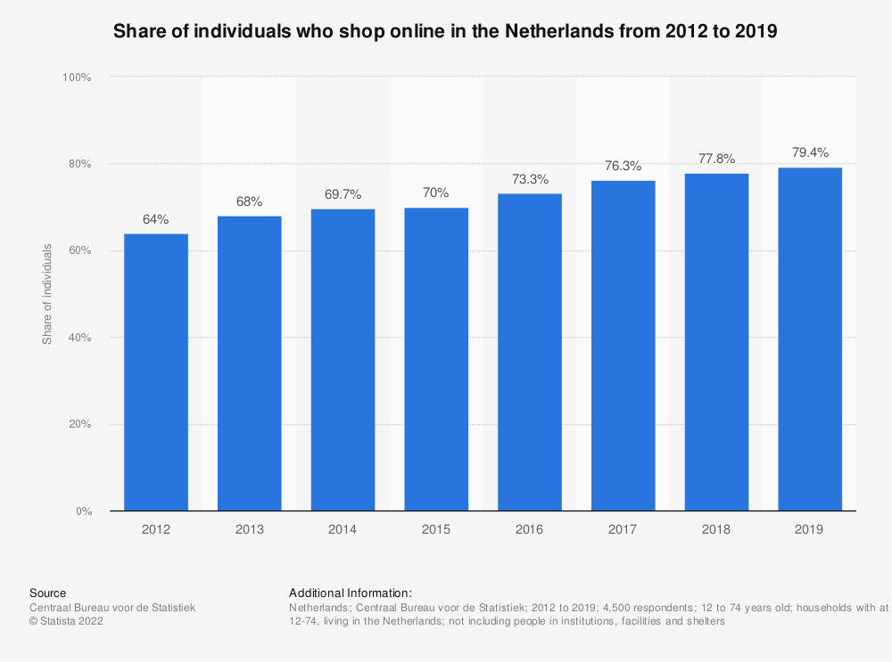 Statistic: Share of individuals who shop online in the Netherlands from 2012 to 2019 | Statista