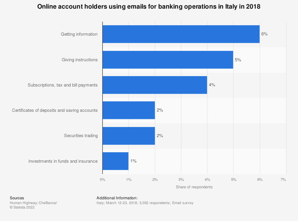 Statistic: Online account holders using emails for banking operations in Italy in 2018 | Statista
