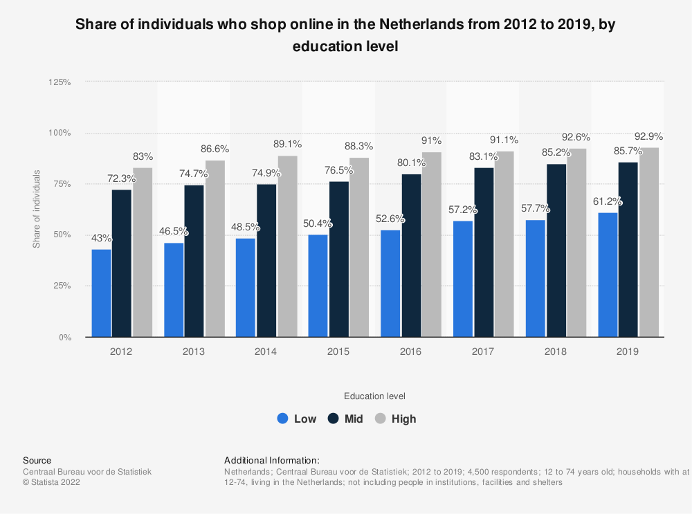 Statistic: Share of individuals who shop online in the Netherlands from 2012 to 2019, by education level | Statista