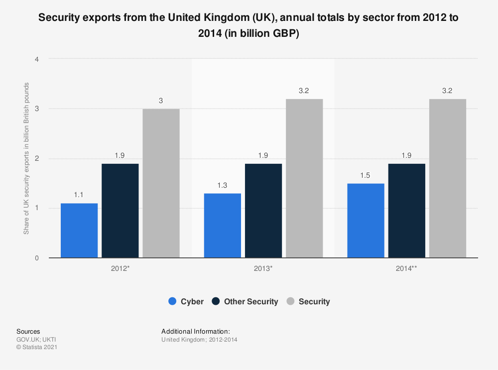 Statistic: Security exports from the United Kingdom (UK), annual totals by sector from 2012 to 2014 (in billion GBP)   Statista
