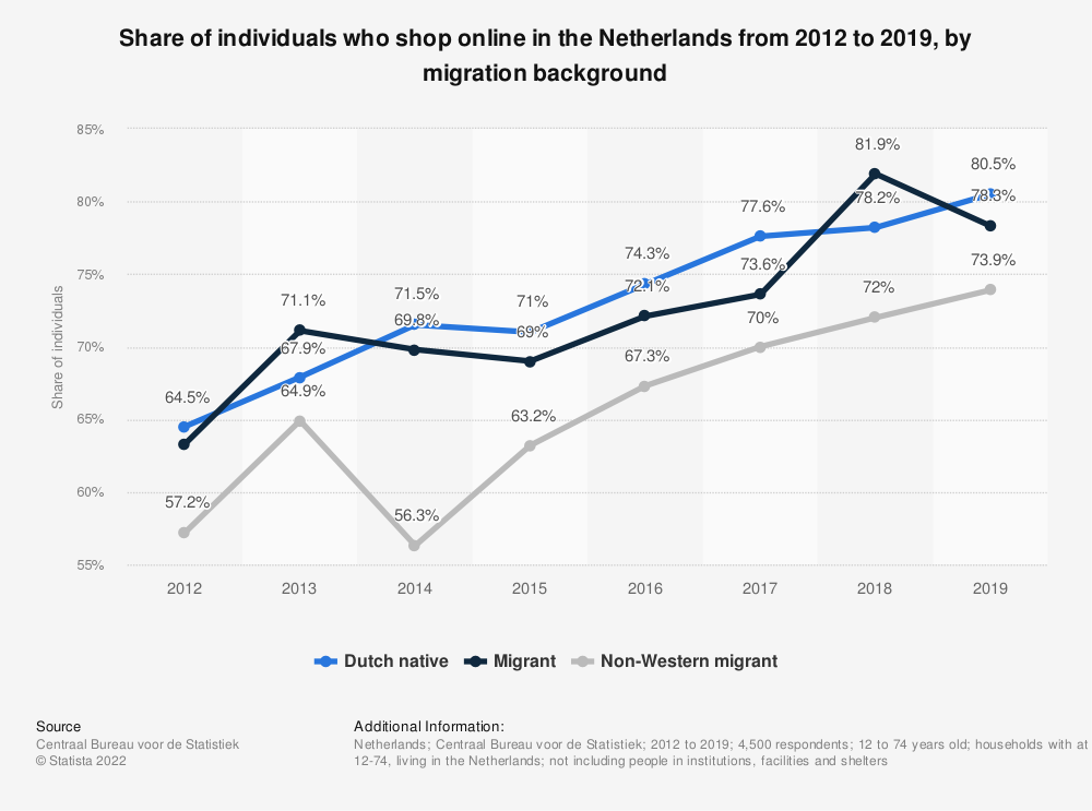 Statistic: Share of individuals who shop online in the Netherlands from 2012 to 2018, by migration background | Statista