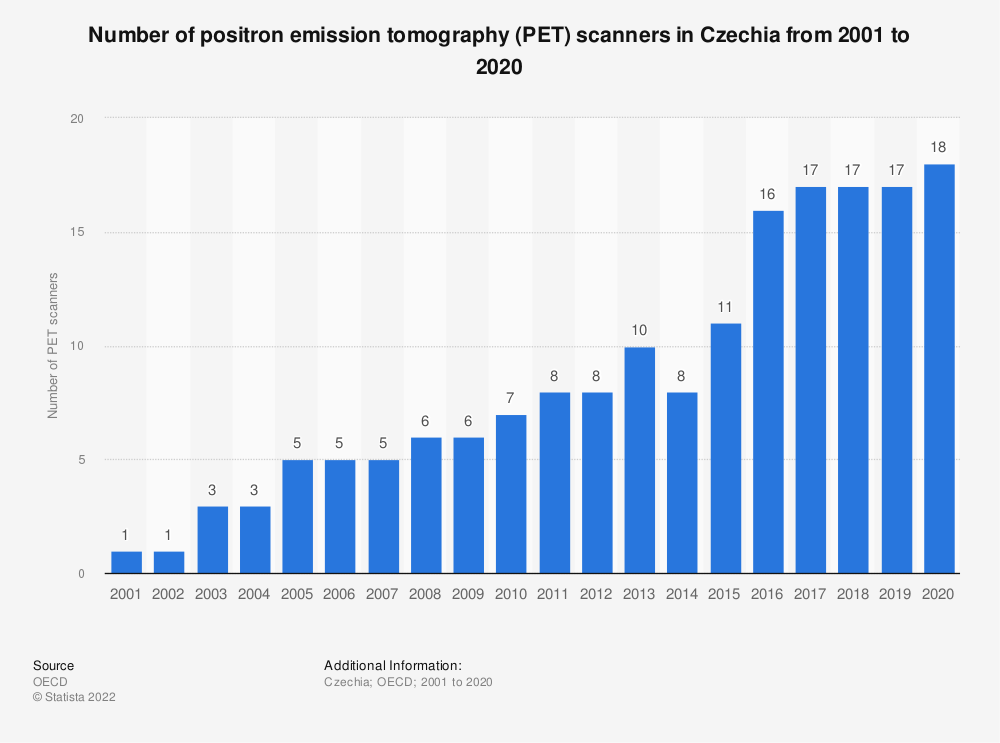 Statistic: Number of positron emission tomography (PET) scanners in Czechia from 2000 to 2018 | Statista