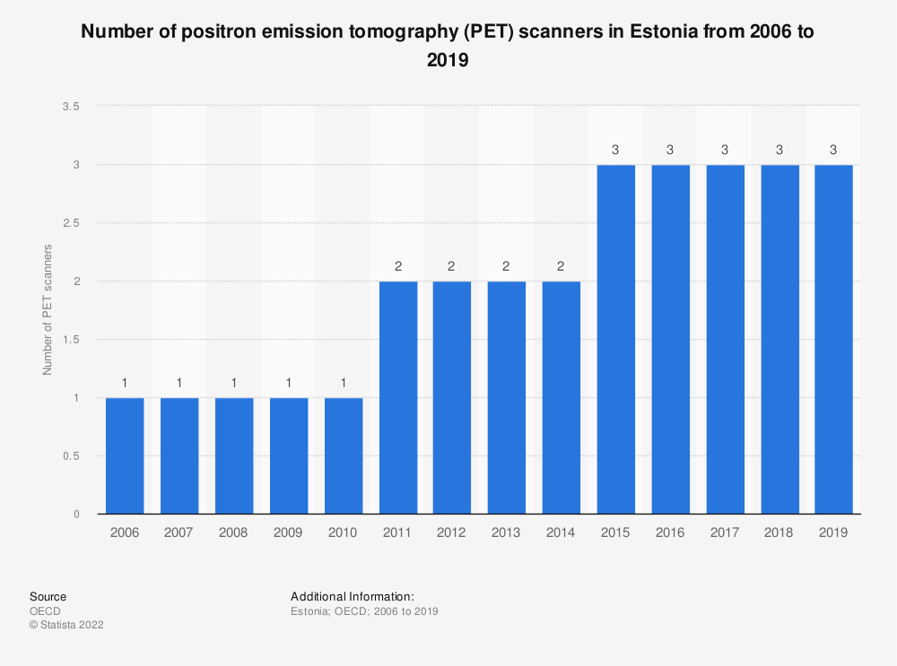Statistic: Number of positron emission tomography (PET) scanners in Estonia from 2006 to 2018 | Statista
