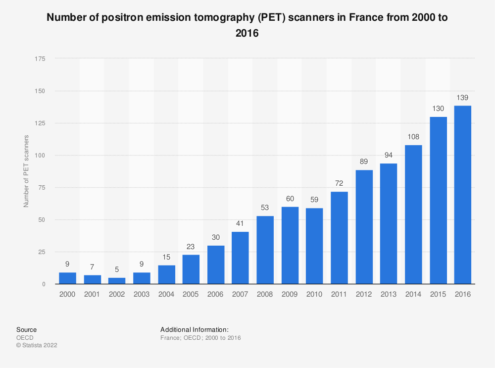 Statistic: Number of positron emission tomography (PET) scanners in France from 2000 to 2016 | Statista