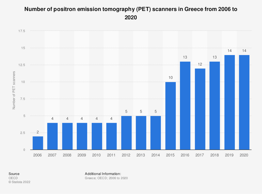 Statistic: Number of positron emission tomography (PET) scanners in Greece from 2005 to 2019   Statista