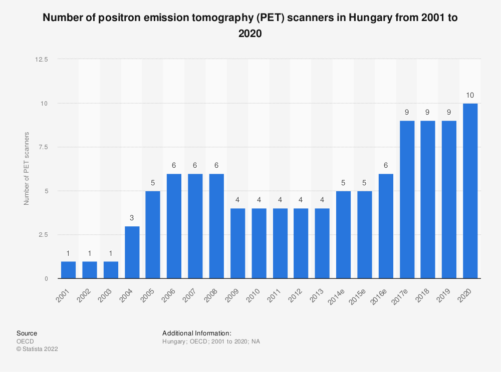 Statistic: Number of positron emission tomography (PET) scanners in Hungary from 2000 to 2016 | Statista