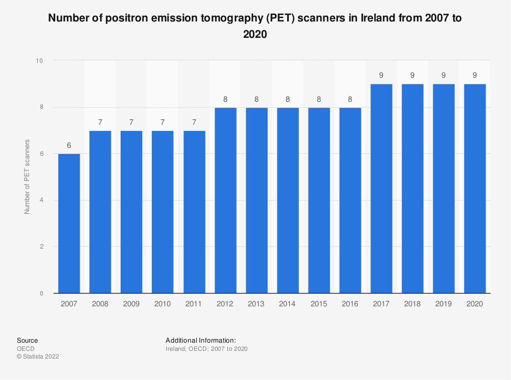 Statistic: Number of positron emission tomography (PET) scanners in Ireland from 2007 to 2017 | Statista