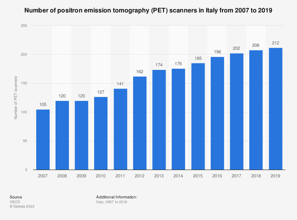 Statistic: Number of positron emission tomography (PET) scanners in Italy from 2007 to 2017 | Statista