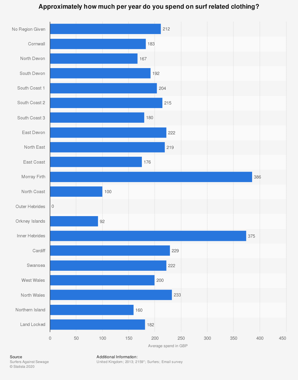 Statistic: Approximately how much per year do you spend on surf related clothing? | Statista