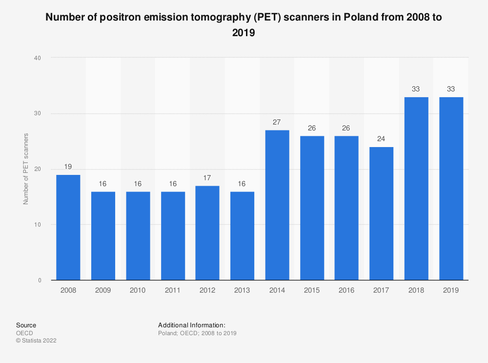 Statistic: Number of positron emission tomography (PET) scanners in Poland from 2008 to 2018   Statista