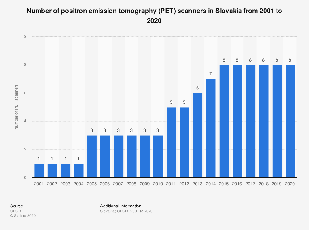 Statistic: Number of positron emission tomography (PET) scanners in Slovakia from 2000 to 2016 | Statista