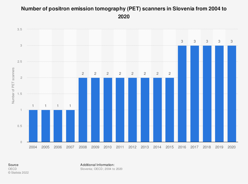 Statistic: Number of positron emission tomography (PET) scanners in Slovenia from 2004 to 2019 | Statista