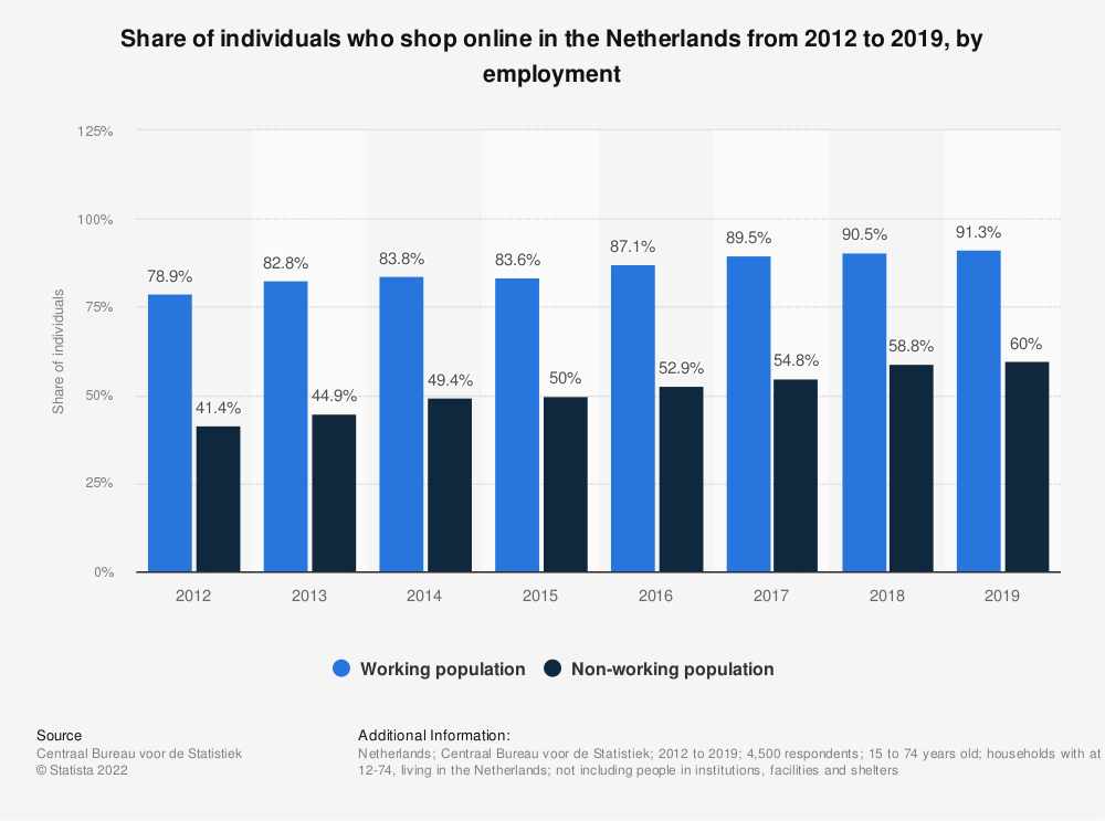 Statistic: Share of individuals who shop online in the Netherlands from 2012 to 2019, by employment | Statista