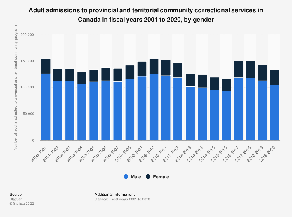 Statistic: Adult admissions to provincial and territorial community correctional services in Canada in fiscal years 2001 to 2017, by gender | Statista