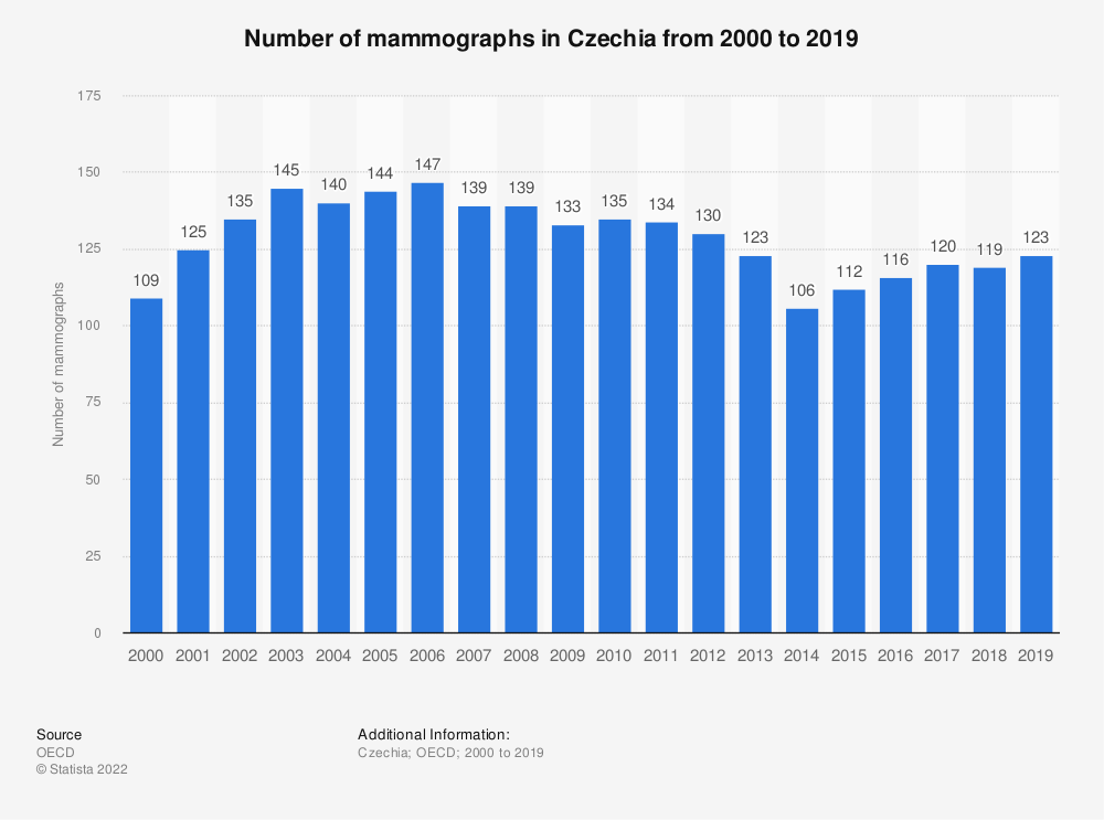 Statistic: Number of mammographs in Czechia from 2000 to 2016 | Statista