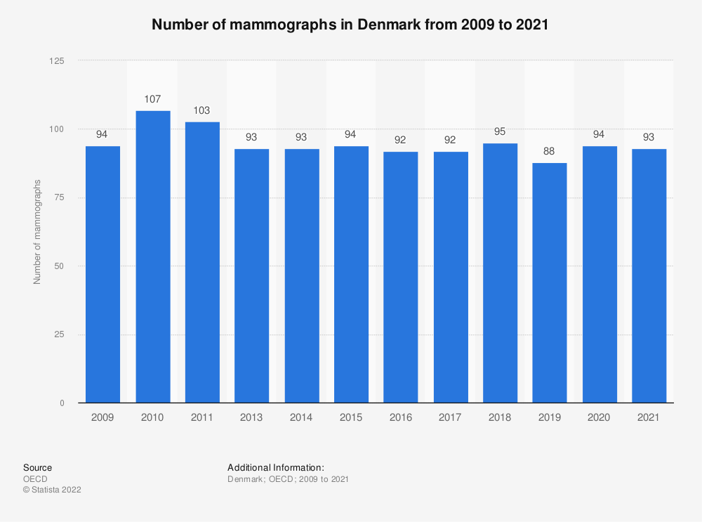 Statistic: Number of mammographs in Denmark from 2005 to 2018 | Statista