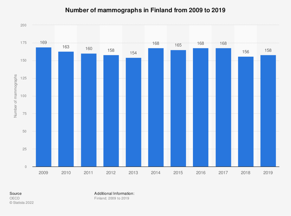 Statistic: Number of mammographs in Finland from 2005 to 2016 | Statista