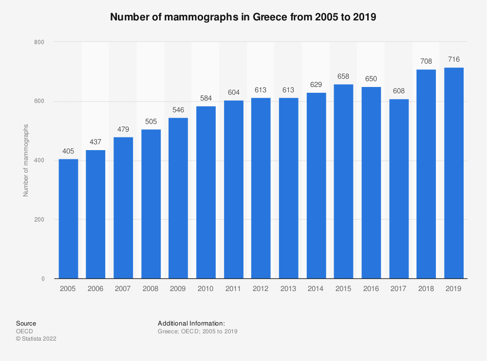 Statistic: Number of mammographs in Greece from 2005 to 2018 | Statista