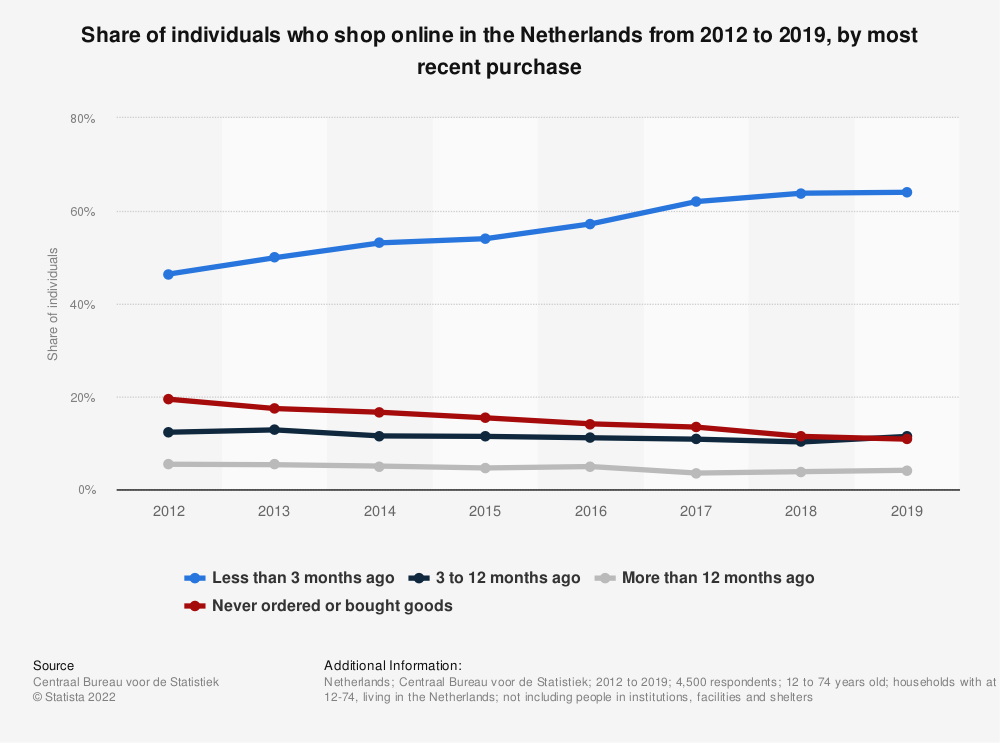Statistic: Share of individuals who shop online in the Netherlands from 2012 to 2019, by most recent purchase | Statista