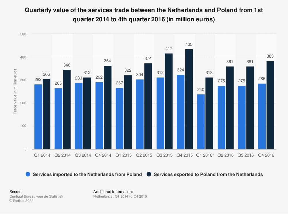 Statistic: Quarterly value of the services trade between the Netherlands and Poland from 1st quarter 2014 to 4th quarter 2016 (in million euros) | Statista