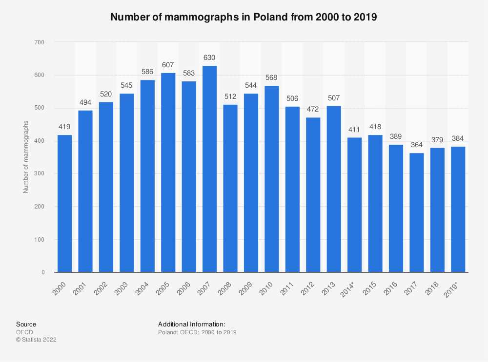 Statistic: Number of mammographs in Poland from 2000 to 2017 | Statista