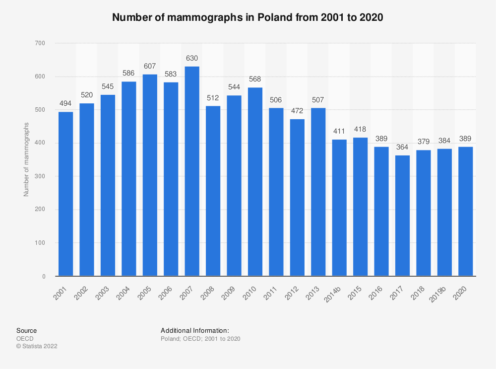 Statistic: Number of mammographs in Poland from 2000 to 2016 | Statista