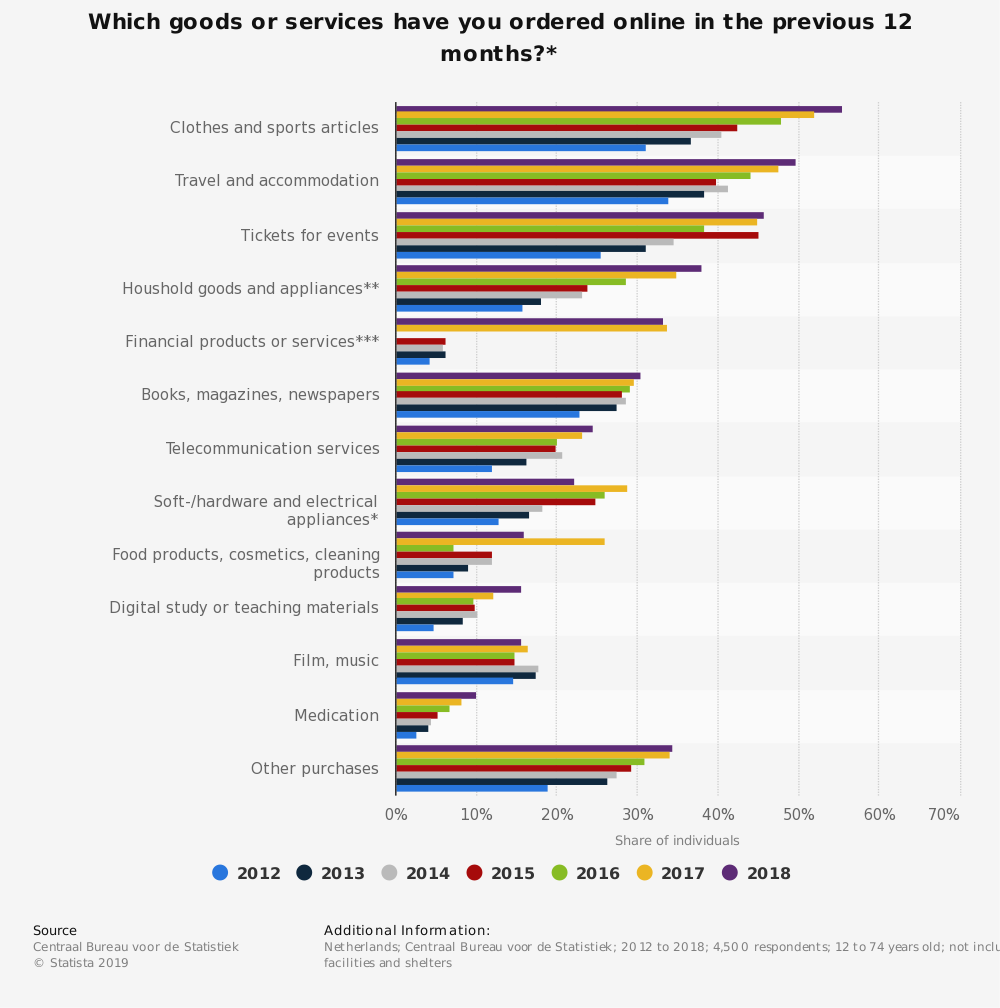 Statistic: Which goods or services have you ordered online in the previous 12 months?* | Statista