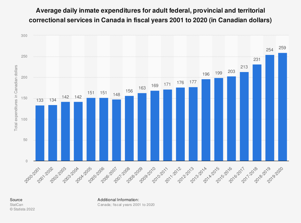 Statistic: Average daily inmate expenditures for adult federal, provincial and territorial correctional services in Canada in fiscal years 2001 to 2018 (in Canadian dollars) | Statista