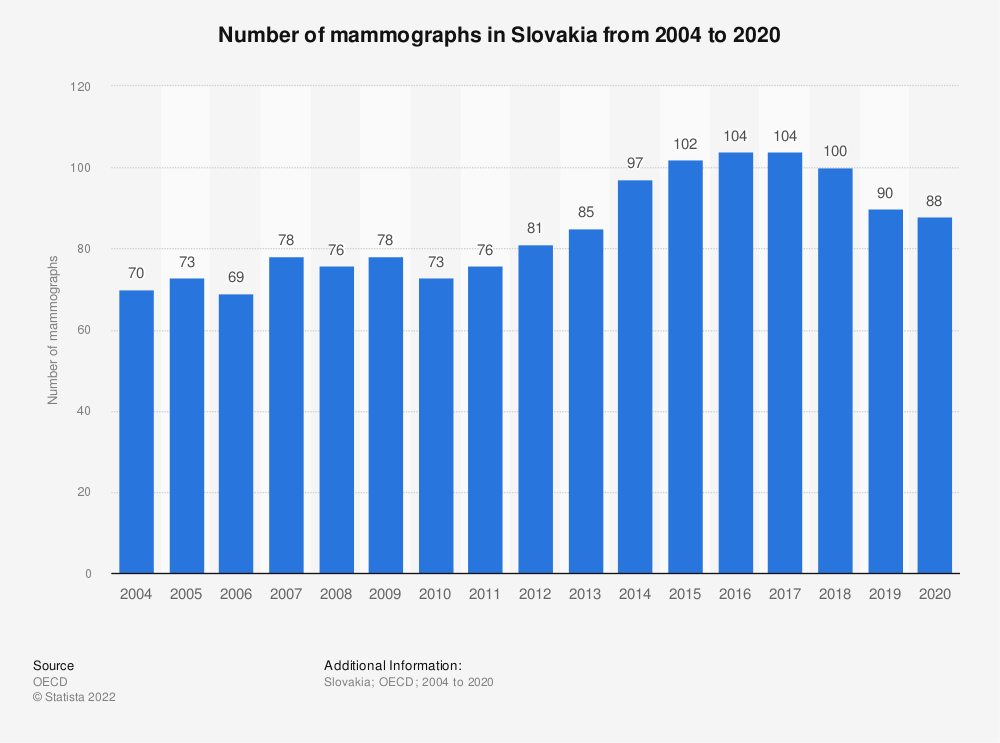 Statistic: Number of mammographs in Slovakia from 2003 to 2017 | Statista