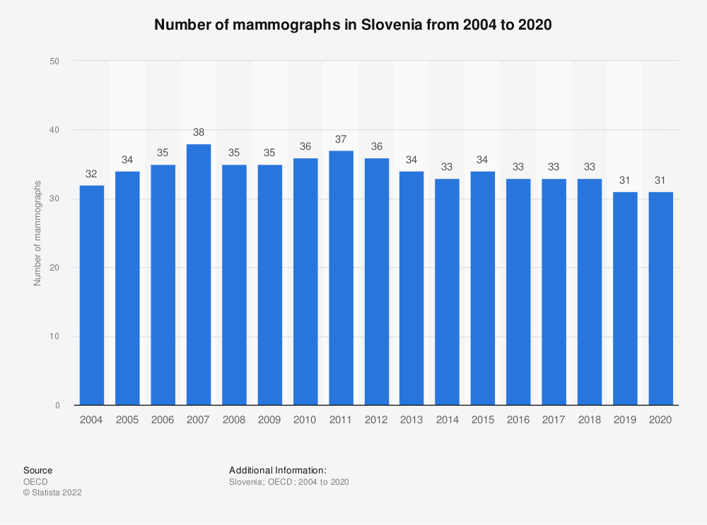 Statistic: Number of mammographs in Slovenia from 2004 to 2017 | Statista