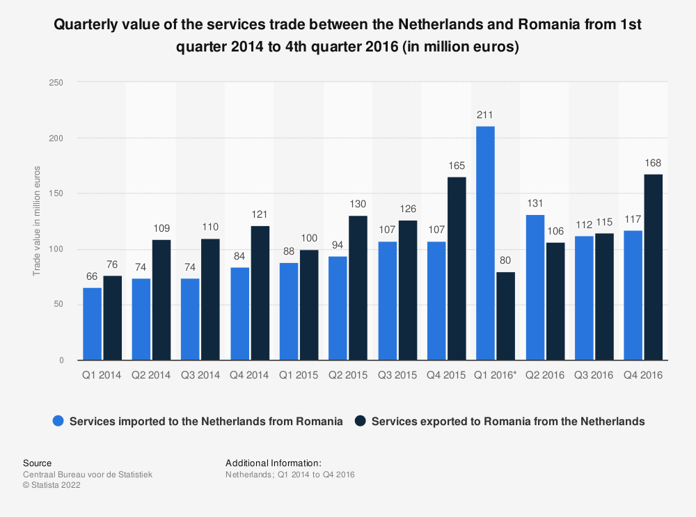 Statistic: Quarterly value of the services trade between the Netherlands and Romania from 1st quarter 2014 to 4th quarter 2016 (in million euros) | Statista
