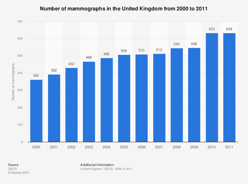 Statistic: Number of mammographs in the United Kingdom from 2000 to 2011 | Statista