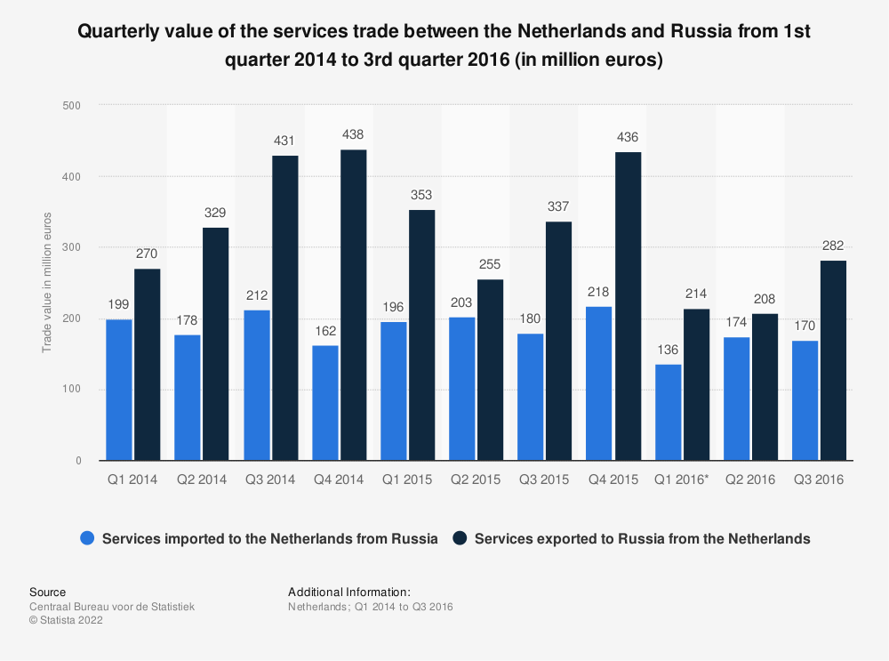 Statistic: Quarterly value of the services trade between the Netherlands and Russia from 1st quarter 2014 to 3rd quarter 2016 (in million euros) | Statista