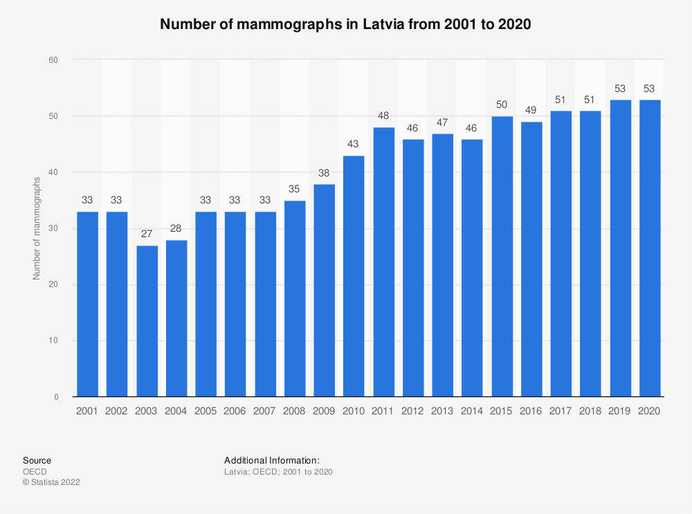 Statistic: Number of mammographs in Latvia from 2000 to 2017   Statista