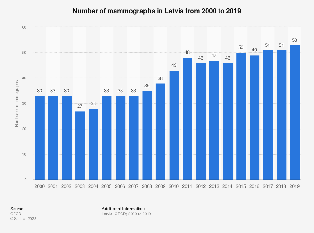 Statistic: Number of mammographs in Latvia from 2000 to 2017 | Statista