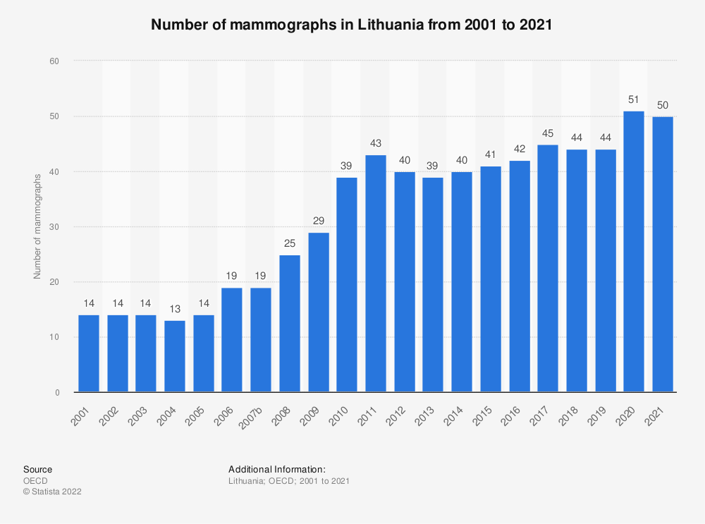 Statistic: Number of mammographs in Lithuania from 2000 to 2017 | Statista