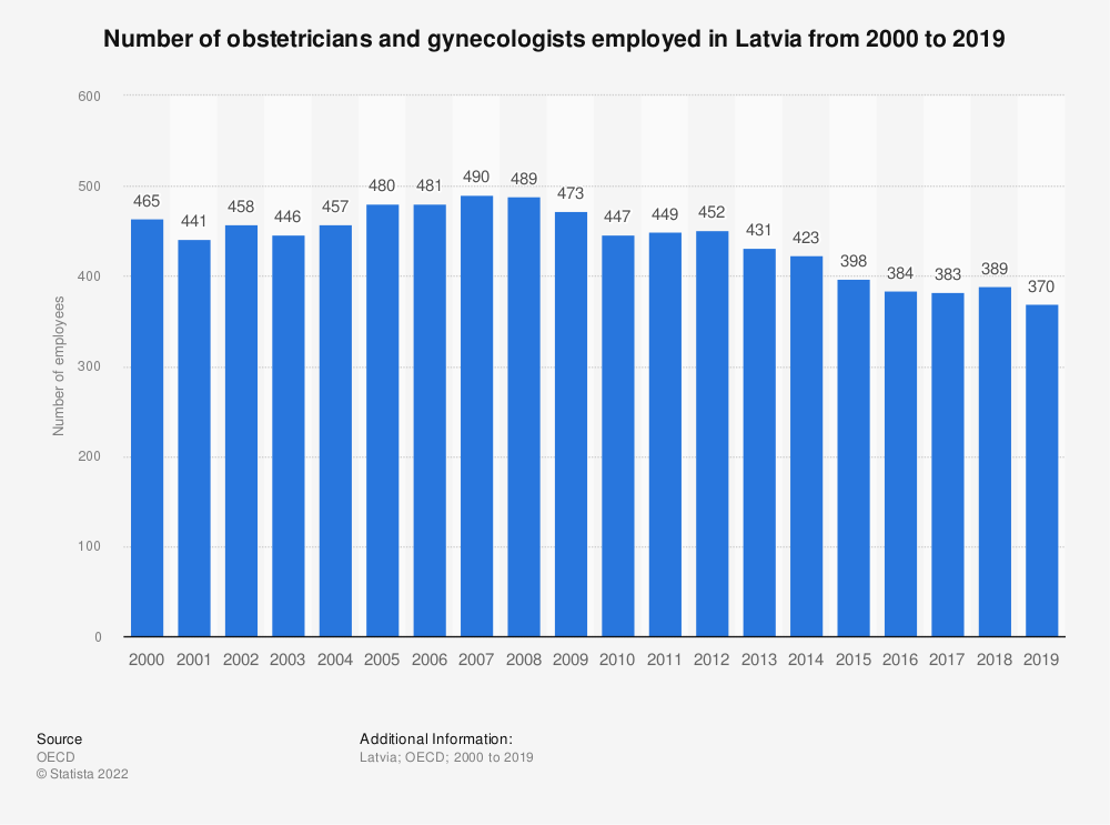 Statistic: Number of obstetricians and gynecologists employed in Latvia from 2000 to 2017 | Statista