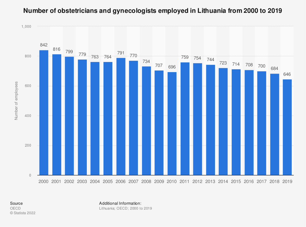 Statistic: Number of obstetricians and gynecologists employed in Lithuania from 2000 to 2017 | Statista