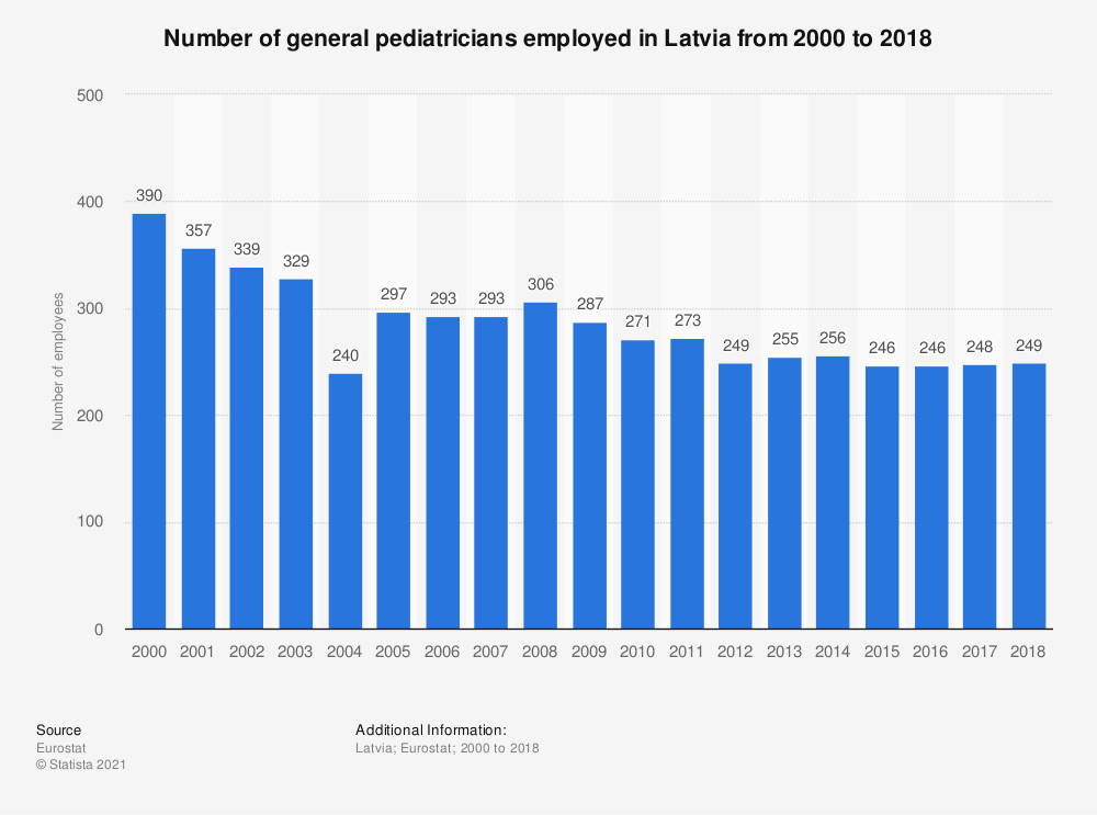 Statistic: Number of general pediatricians employed in Latvia from 2000 to 2018 | Statista