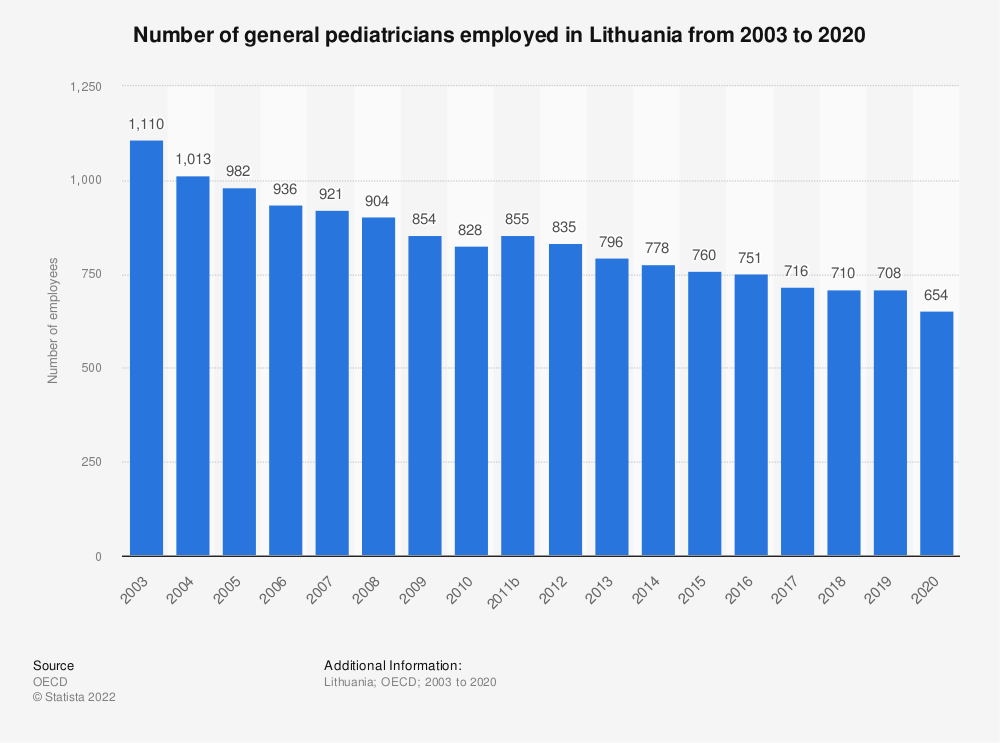 Statistic: Number of general pediatricians employed in Lithuania from 2000 to 2016 | Statista