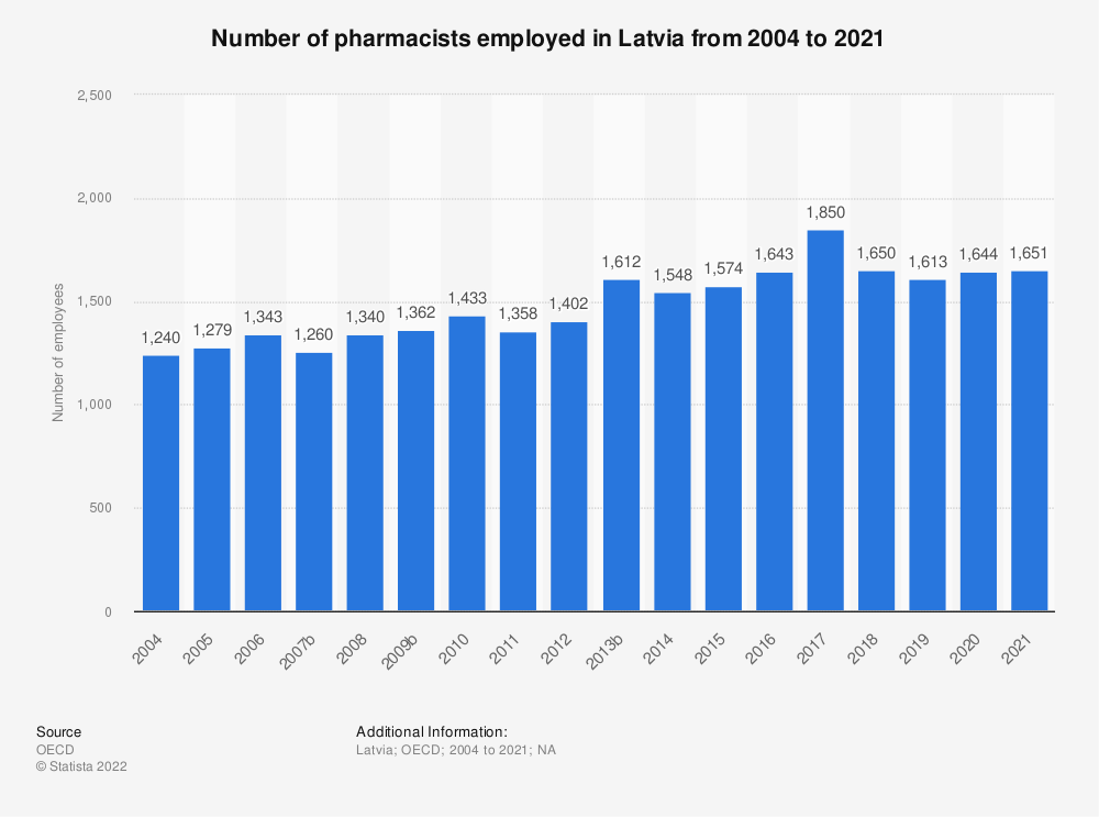 Statistic: Number of pharmacists employed in Latvia from 2003 to 2019 | Statista