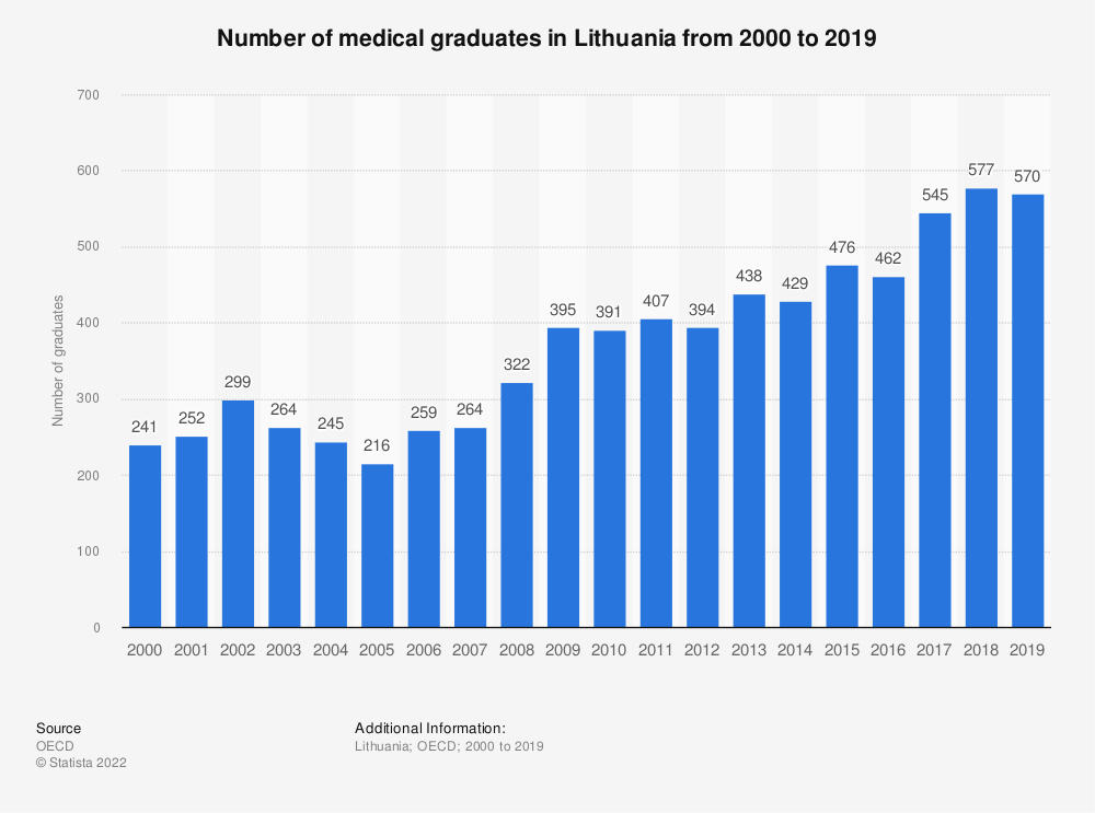 Statistic: Number of medical graduates in Lithuania from 2000 to 2017 | Statista